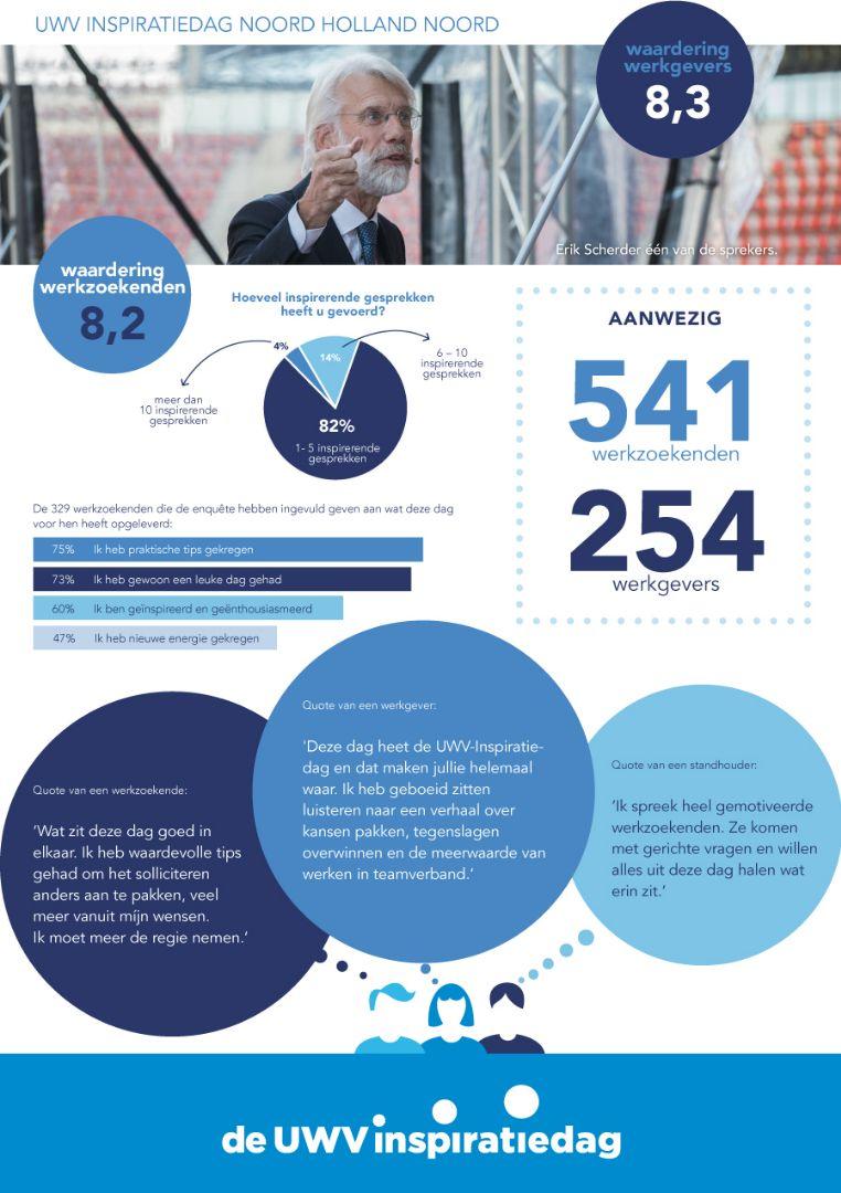 infographic_UWV_def_A4_Noord Holland Noord.jpg